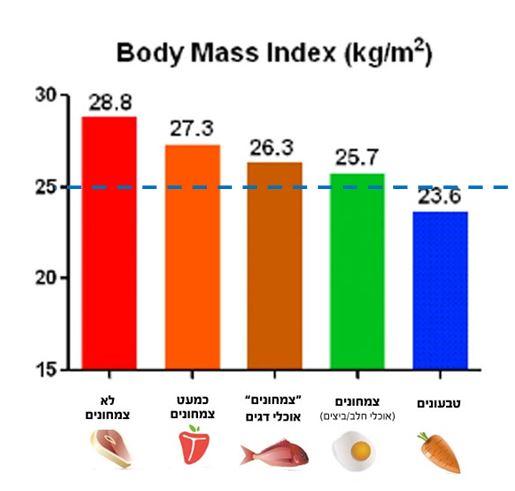 מדד BMI בתזונות שונות
